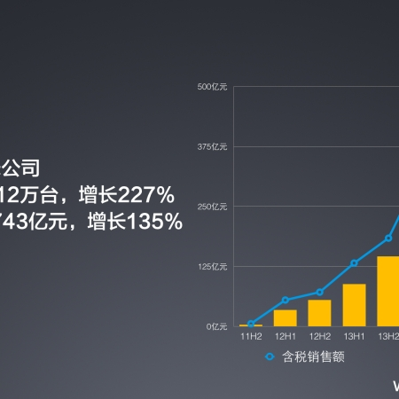 Xiaomi 2014 sales