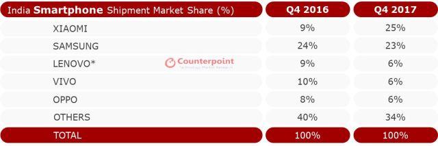 India Smartphone Shipment Market Share Q4-2017