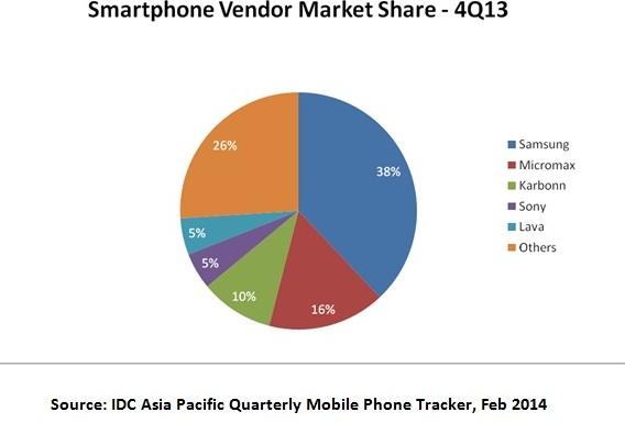 IDC Q4 2013 smartphone shipments