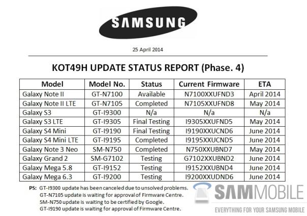 Samsung KitKat update plans
