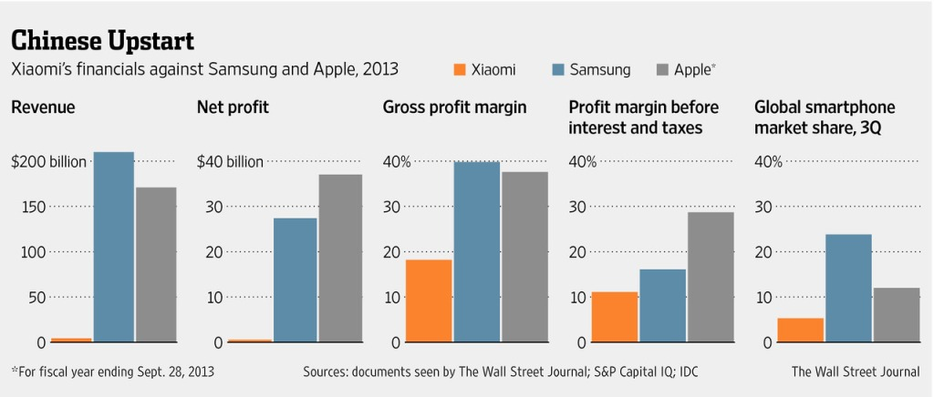 Xiaomi financials