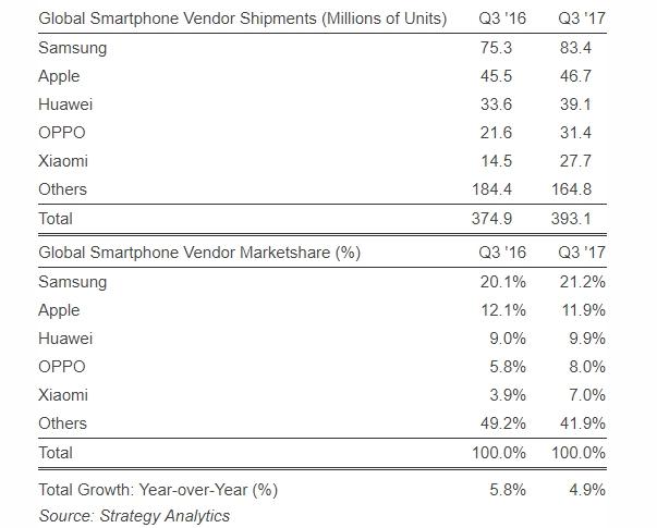 Strategy Analytics Q3, 2017 smartphone shipments