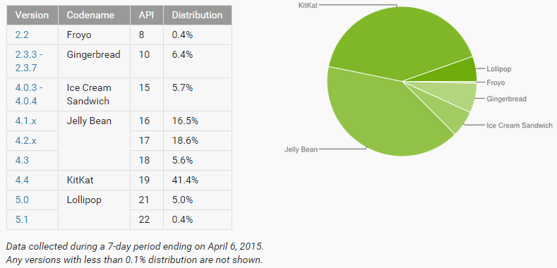 Android Platform Distribution numbers for April 2015
