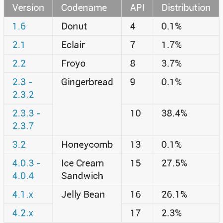 Android Platform data May