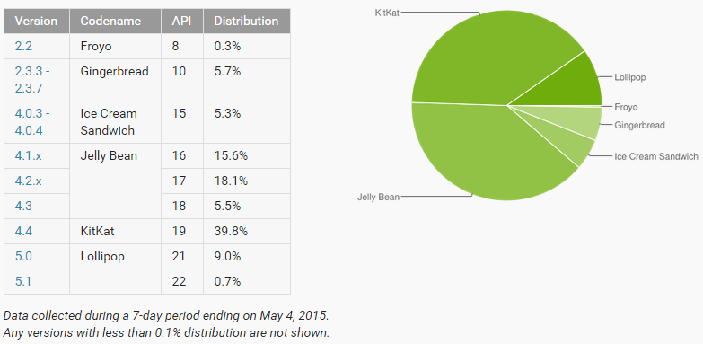 Android platform distributions numbers for May 2015