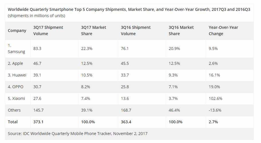IDC Q3, 2017 smartphone shipments