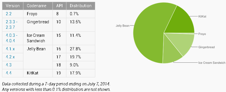 Android Version distribution July