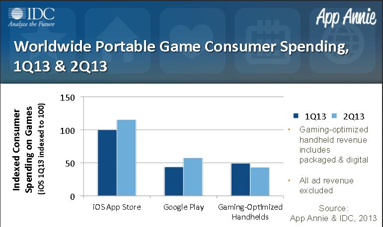 Game Spending