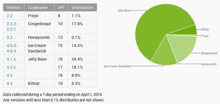 Android Platform Distribution Numbers for April 2014