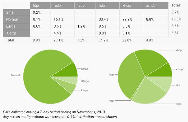 Android Platform Data for November
