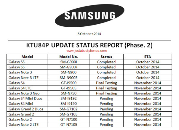 Samsung Android 4.4.4 update roadmap