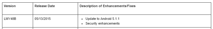 Nexus 5 Android 5.1.1 update
