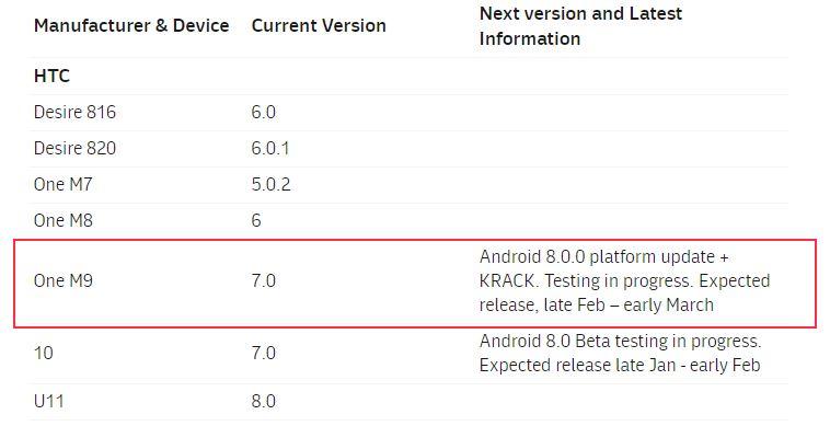 HTC One M9 Oreo update