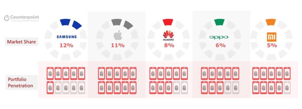 Fingerprint sensor-enabled smartphone market share