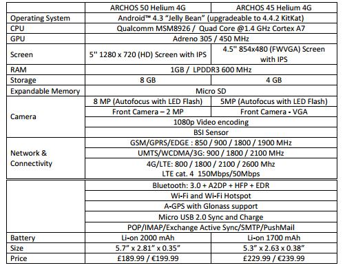 Archos Helium 45 and 50 specs