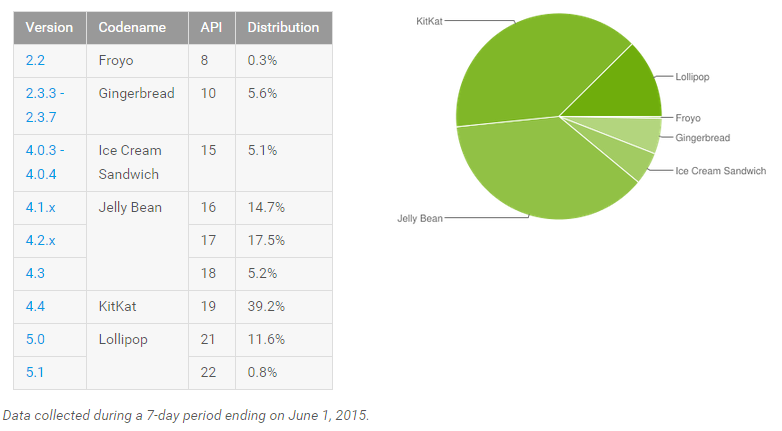 Android Platform version distribution