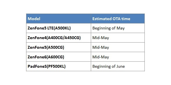Asus Zenfone OTA schedule