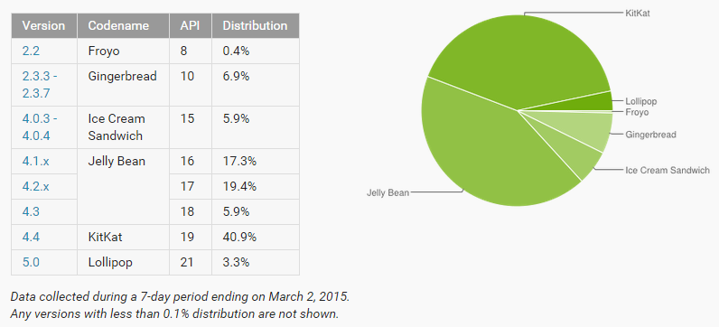 Android Platform Distribution numbers of March 2015